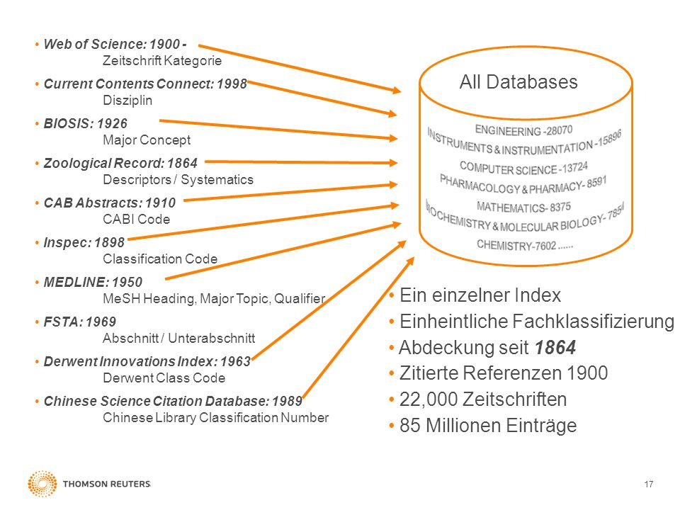 17 Web of Science: Zeitschrift Kategorie Current Contents Connect: 1998 Disziplin BIOSIS: 1926 Major Concept Zoological Record: 1864 Descriptors / Systematics CAB Abstracts: 1910 CABI Code Inspec: 1898 Classification Code MEDLINE: 1950 MeSH Heading, Major Topic, Qualifier FSTA: 1969 Abschnitt / Unterabschnitt Derwent Innovations Index: 1963 Derwent Class Code Chinese Science Citation Database: 1989 Chinese Library Classification Number Ein einzelner Index Einheintliche Fachklassifizierung Abdeckung seit 1864 Zitierte Referenzen ,000 Zeitschriften 85 Millionen Einträge All Databases