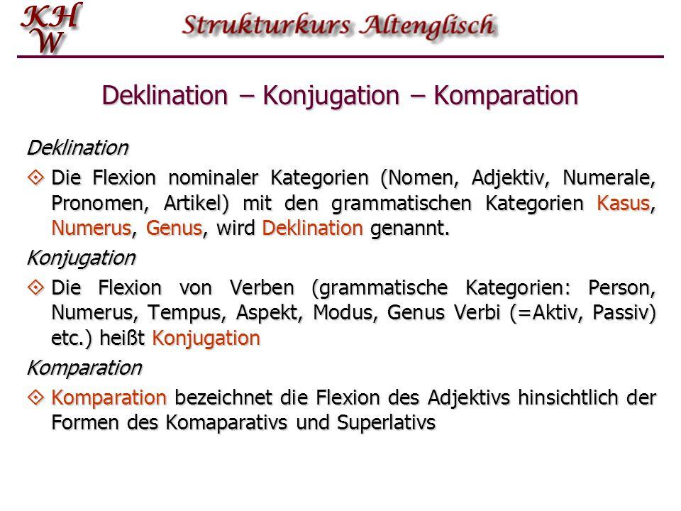Deklination – Konjugation – Komparation Deklination  Die Flexion nominaler Kategorien (Nomen, Adjektiv, Numerale, Pronomen, Artikel) mit den grammatischen Kategorien Kasus, Numerus, Genus, wird Deklination genannt.