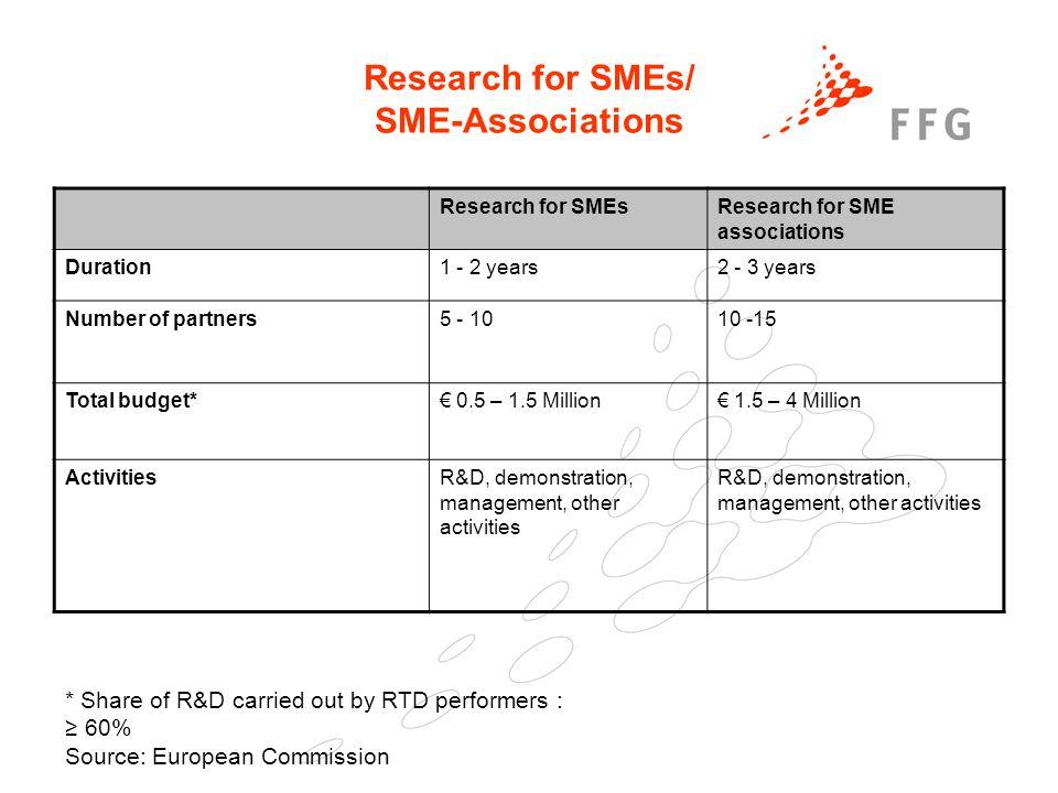 25. Februar 2005Präsentationstitel der FFG39 Research for SMEs/ SME-Associations Research for SMEsResearch for SME associations Duration1 - 2 years2 -