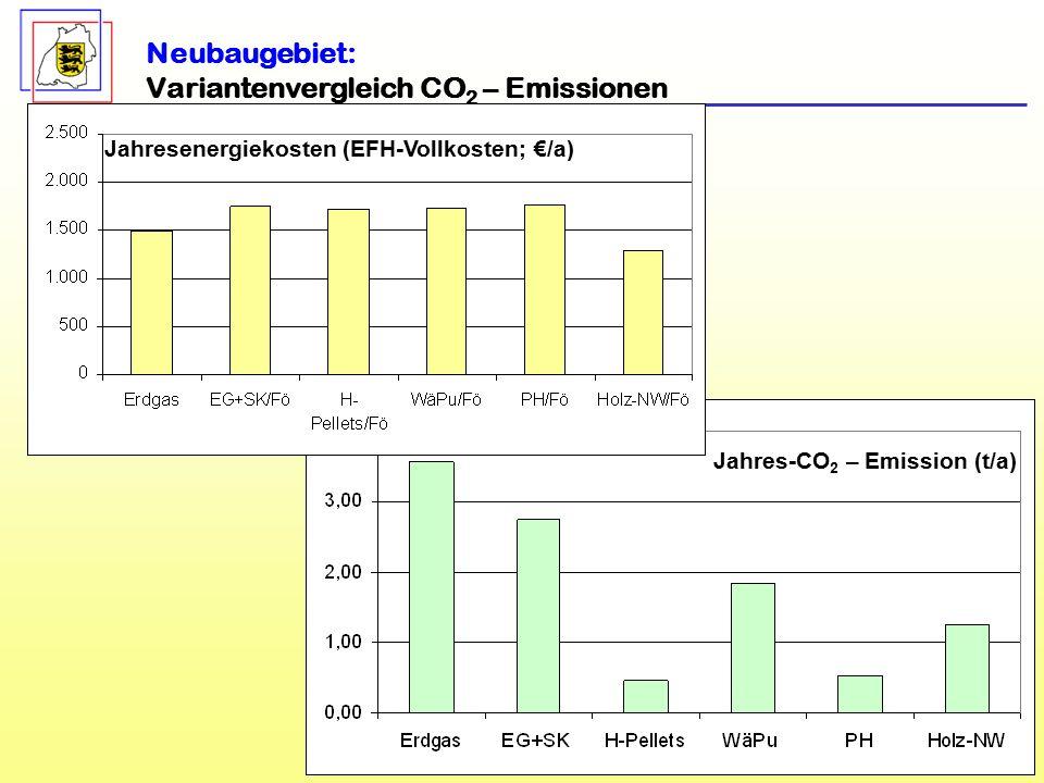 11 Neubaugebiet: Variantenvergleich CO 2 – Emissionen Jahresenergiekosten (EFH-Vollkosten; €/a) Jahres-CO 2 – Emission (t/a)