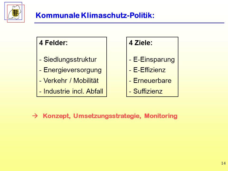 14 4 Felder: - Siedlungsstruktur - Energieversorgung - Verkehr / Mobilität - Industrie incl.