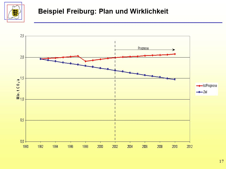 17 Beispiel Freiburg: Plan und Wirklichkeit