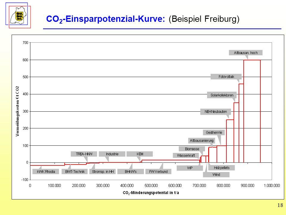 18 CO 2 -Einsparpotenzial-Kurve: (Beispiel Freiburg)