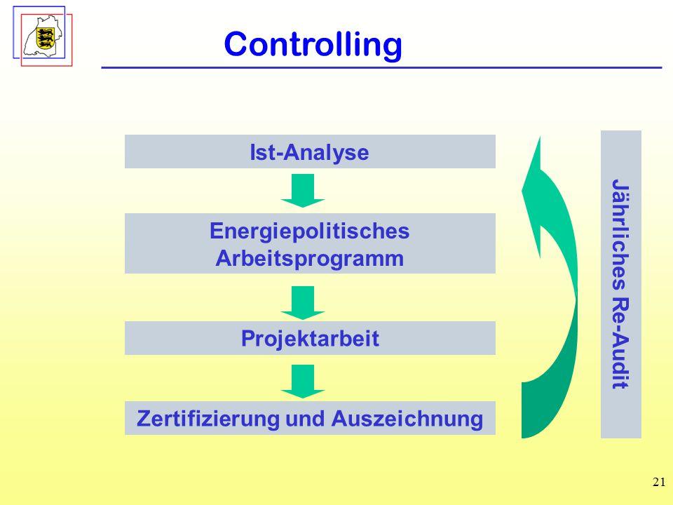 21 Controlling Ist-Analyse Energiepolitisches Arbeitsprogramm Projektarbeit Zertifizierung und Auszeichnung Jährliches Re-Audit