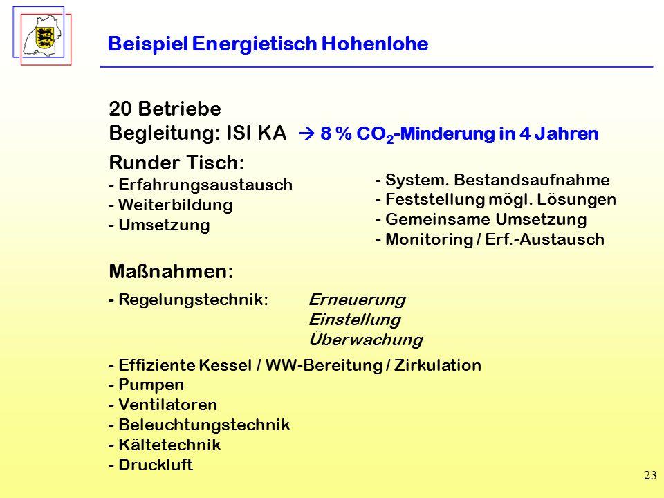 23 Beispiel Energietisch Hohenlohe 20 Betriebe Begleitung: ISI KA  8 % CO 2 -Minderung in 4 Jahren Runder Tisch: - Erfahrungsaustausch - Weiterbildung - Umsetzung Maßnahmen: - Regelungstechnik:Erneuerung Einstellung Überwachung - Effiziente Kessel / WW-Bereitung / Zirkulation - Pumpen - Ventilatoren - Beleuchtungstechnik - Kältetechnik - Druckluft - System.
