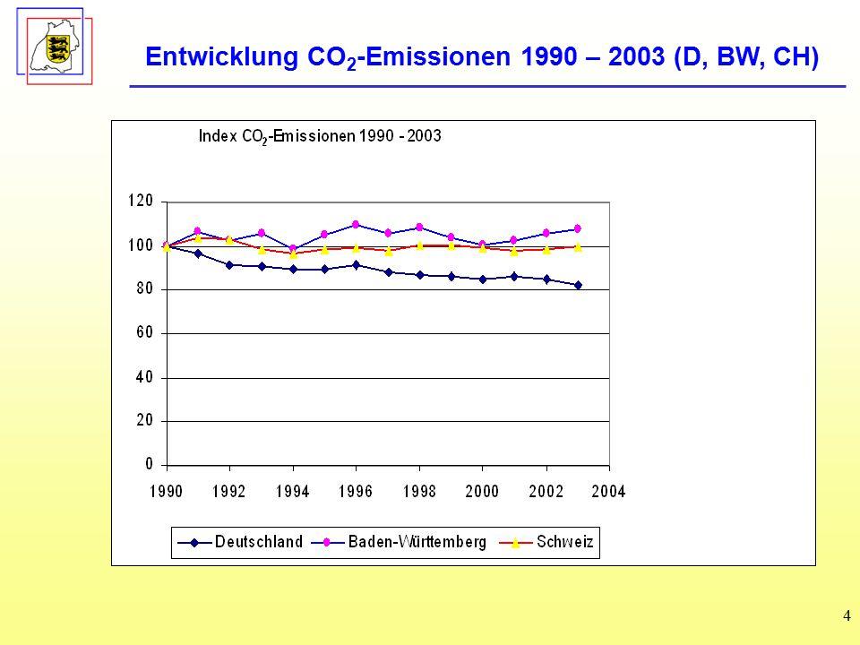 4 Entwicklung CO 2 -Emissionen 1990 – 2003 (D, BW, CH)