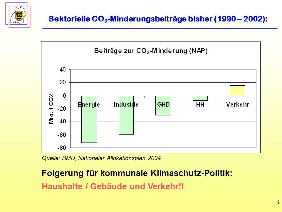 6 Quelle: BMU, Nationaler Allokationsplan 2004 Sektorielle CO 2 -Minderungsbeiträge bisher (1990 – 2002): Folgerung für kommunale Klimaschutz-Politik: Haushalte / Gebäude und Verkehr!!