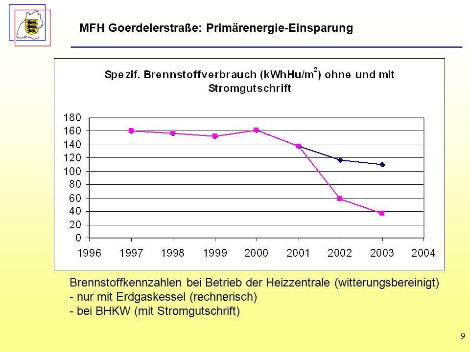 9 Brennstoffkennzahlen bei Betrieb der Heizzentrale (witterungsbereinigt) - nur mit Erdgaskessel (rechnerisch) - bei BHKW (mit Stromgutschrift) MFH Goerdelerstraße: Primärenergie-Einsparung