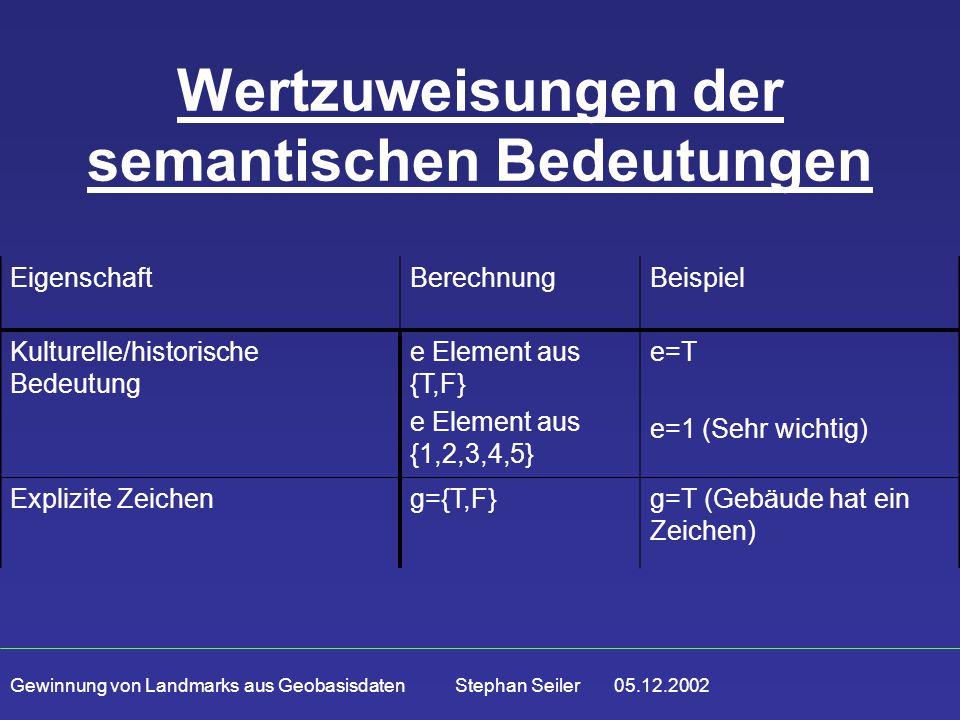 Gewinnung von Landmarks aus Geobasisdaten Stephan Seiler 05.12.2002 Wertzuweisungen der semantischen Bedeutungen EigenschaftBerechnungBeispiel Kulturelle/historische Bedeutung e Element aus {T,F} e Element aus {1,2,3,4,5} e=T e=1 (Sehr wichtig) Explizite Zeicheng={T,F}g=T (Gebäude hat ein Zeichen)