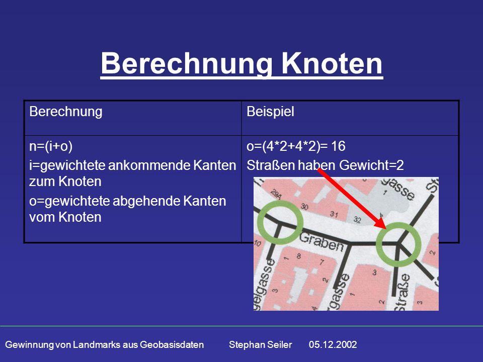 Gewinnung von Landmarks aus Geobasisdaten Stephan Seiler 05.12.2002 Berechnung Knoten BerechnungBeispiel n=(i+o) i=gewichtete ankommende Kanten zum Kn