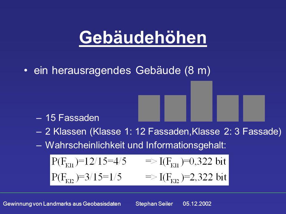 Gewinnung von Landmarks aus Geobasisdaten Stephan Seiler 05.12.2002 Gebäudehöhen –15 Fassaden –2 Klassen (Klasse 1: 12 Fassaden,Klasse 2: 3 Fassade) –