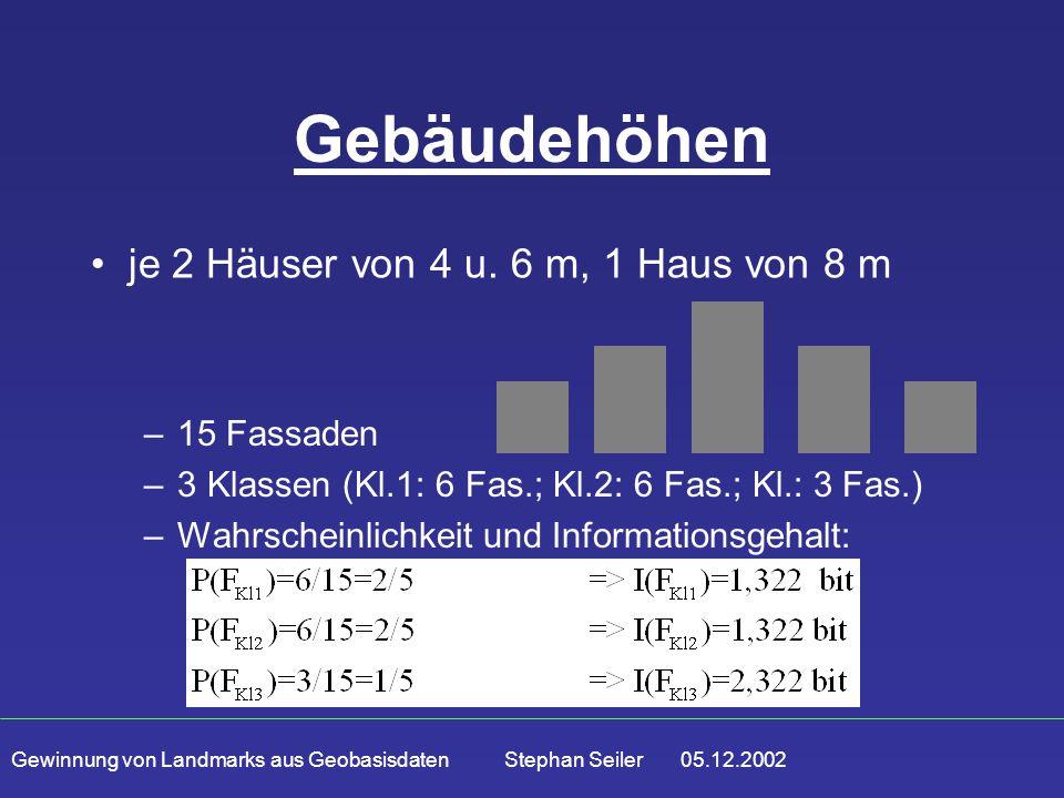 Gewinnung von Landmarks aus Geobasisdaten Stephan Seiler 05.12.2002 Gebäudehöhen –15 Fassaden –3 Klassen (Kl.1: 6 Fas.; Kl.2: 6 Fas.; Kl.: 3 Fas.) –Wahrscheinlichkeit und Informationsgehalt: je 2 Häuser von 4 u.