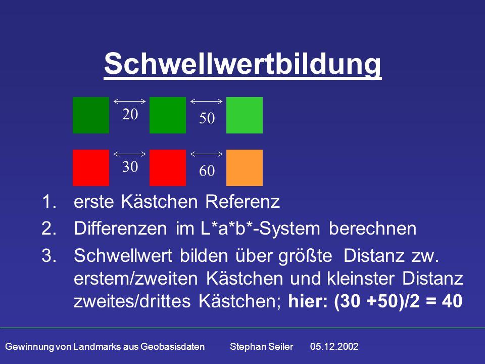 Gewinnung von Landmarks aus Geobasisdaten Stephan Seiler 05.12.2002 Schwellwertbildung 1.erste Kästchen Referenz 2.Differenzen im L*a*b*-System berechnen 3.Schwellwert bilden über größte Distanz zw.