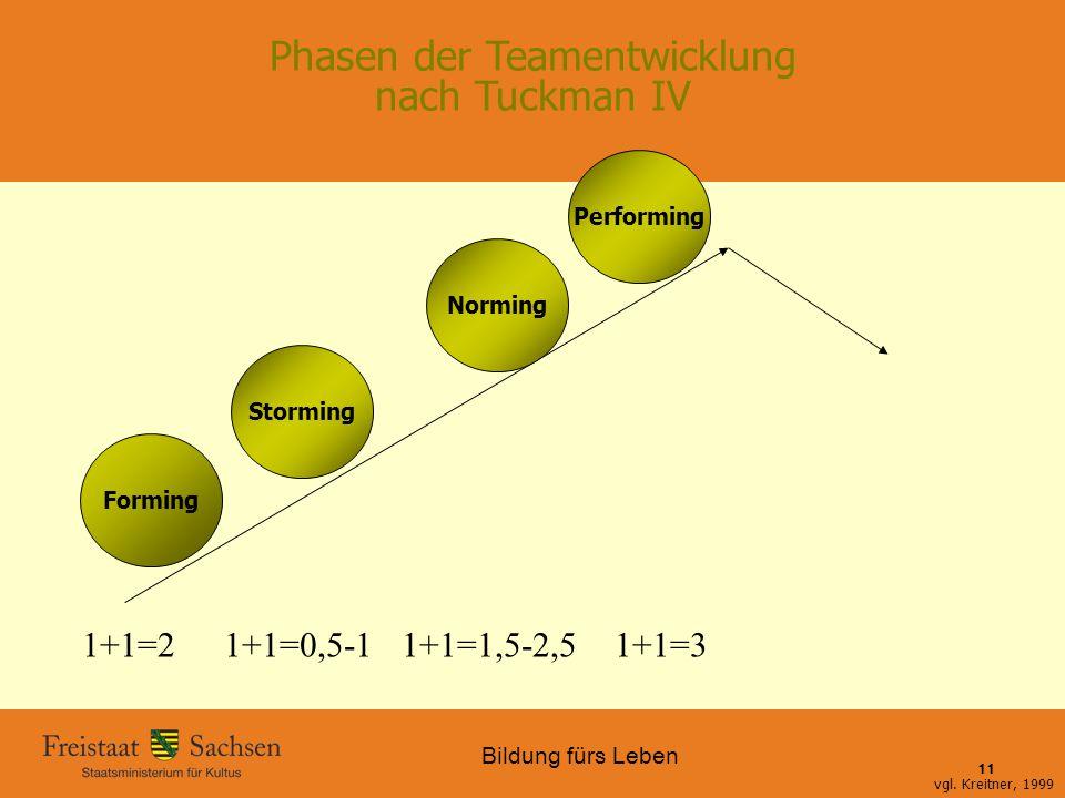 Bildung fürs Leben 01.06.2015 SMK – Bildung fürs Leben 11 Phasen der Teamentwicklung nach Tuckman IV Forming Storming Norming Performing vgl. Kreitner
