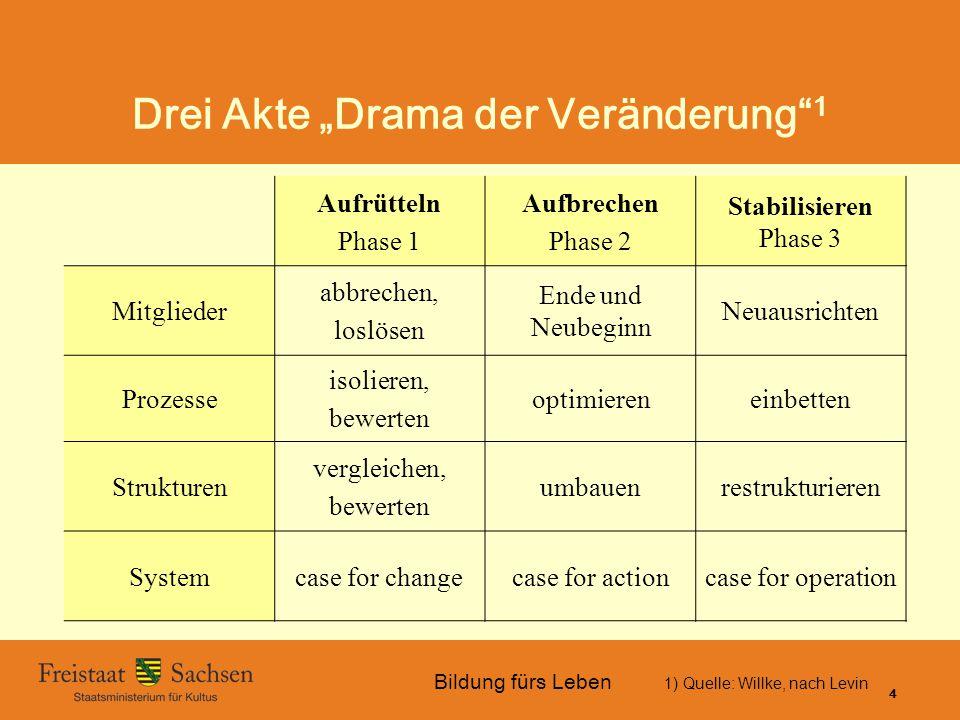 """Bildung fürs Leben 01.06.2015 SMK – Bildung fürs Leben 4 Drei Akte """"Drama der Veränderung"""" 1 1) Quelle: Willke, nach Levin Aufrütteln Phase 1 Aufbrech"""