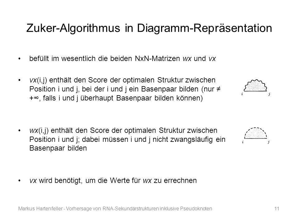 Markus Hartenfeller - Vorhersage von RNA-Sekundärstrukturen inklusive Pseudoknoten11 Zuker-Algorithmus in Diagramm-Repräsentation befüllt im wesentlic