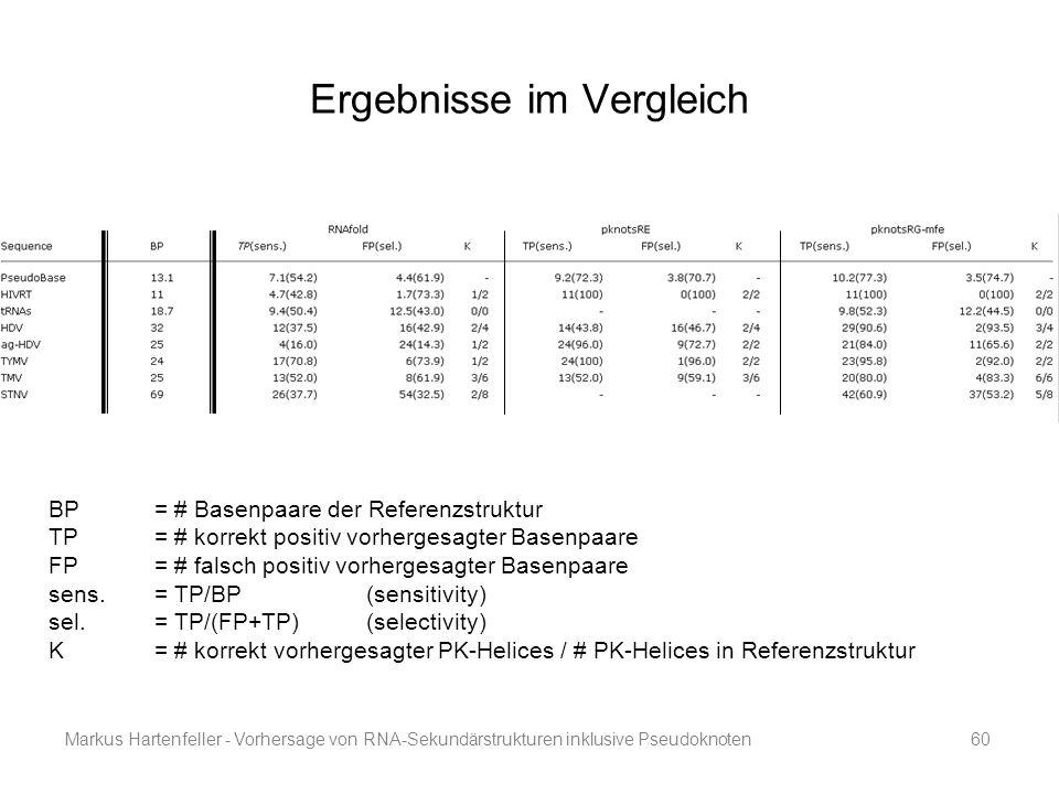 Markus Hartenfeller - Vorhersage von RNA-Sekundärstrukturen inklusive Pseudoknoten60 Ergebnisse im Vergleich BP = # Basenpaare der Referenzstruktur TP