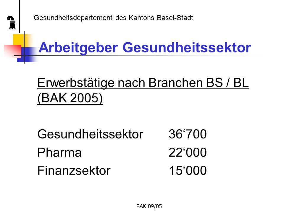 BAK 09/05 Wohnort der Beschäftigten  Rund 75 % der in den Spitälern der NWCH beschäftigten Personen sind in den Kantonen Basel-Stadt und Basel-Landschaft wohnhaft.