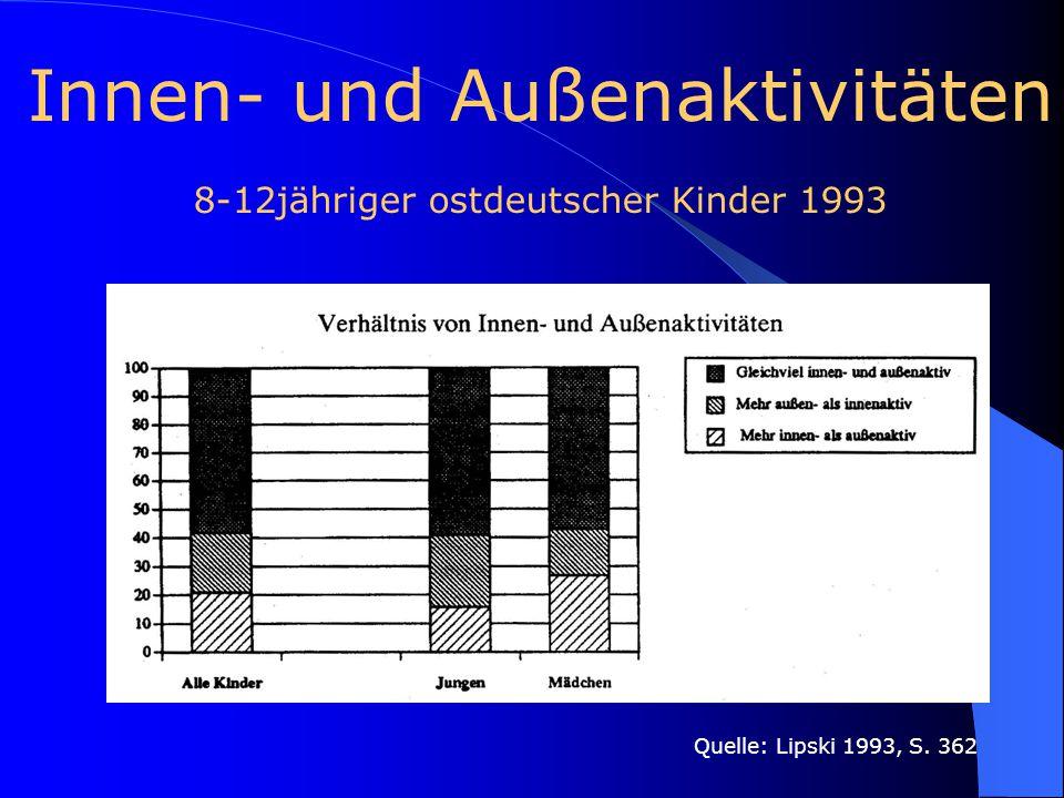 Innen- und Außenaktivitäten 8-12jähriger ostdeutscher Kinder 1993 Quelle: Lipski 1993, S. 362