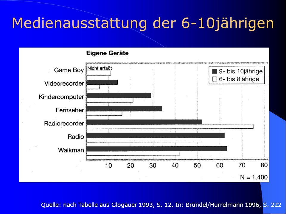 Medienausstattung der 6-10jährigen Quelle: nach Tabelle aus Glogauer 1993, S. 12. In: Bründel/Hurrelmann 1996, S. 222