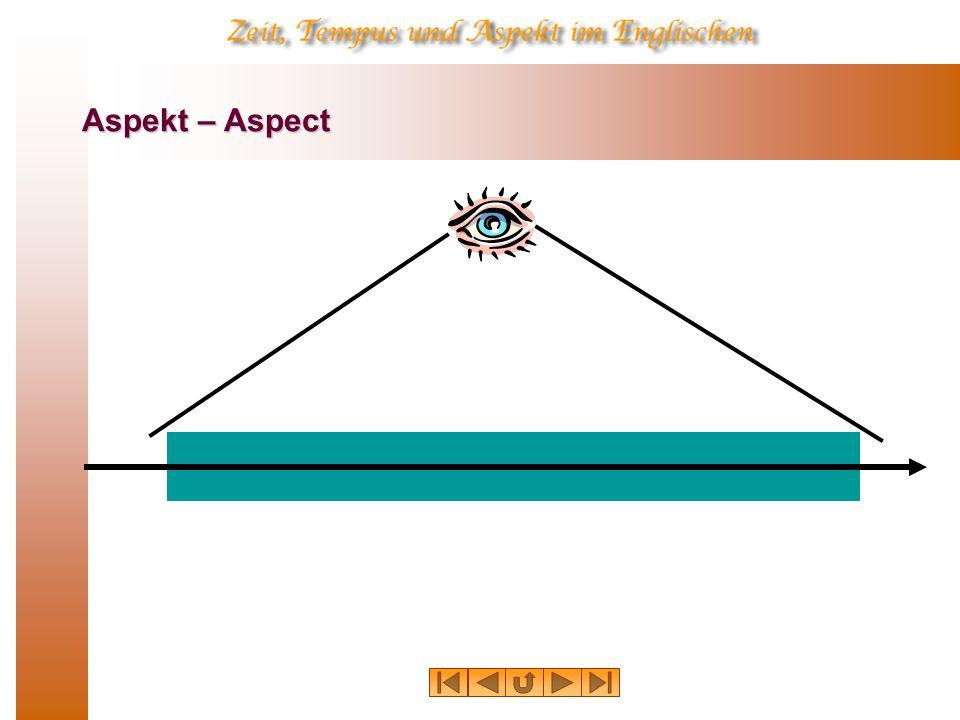 Progressiver Aspekt – Progressive Aspect: Zeitrahmen E1E1E1E1 E2E2E2E2 E1E1E1E1 E2E2E2E2 E1E1E1E1 E2E2E2E2 E1E1E1E1 E2E2E2E2 E1E1E1E1 E2E2E2E2