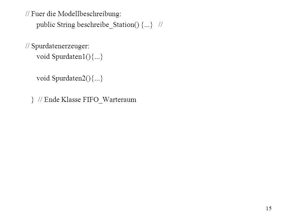 15 // Fuer die Modellbeschreibung: public String beschreibe_Station() {...} // // Spurdatenerzeuger: void Spurdaten1(){...} void Spurdaten2(){...} } // Ende Klasse FIFO_Warteraum