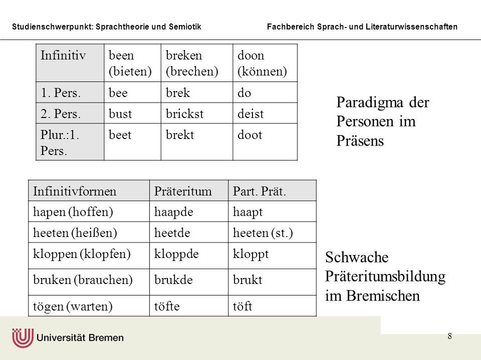 Studienschwerpunkt: Sprachtheorie und SemiotikFachbereich Sprach- und Literaturwissenschaften 8 Infinitivbeen (bieten) breken (brechen) doon (können) 1.