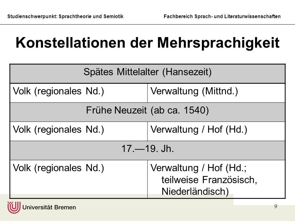 Studienschwerpunkt: Sprachtheorie und SemiotikFachbereich Sprach- und Literaturwissenschaften 9 Konstellationen der Mehrsprachigkeit Spätes Mittelalter (Hansezeit) Volk (regionales Nd.)Verwaltung (Mittnd.) Frühe Neuzeit (ab ca.