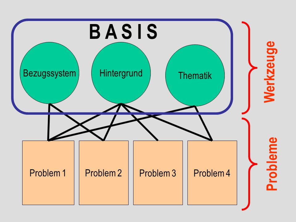 BezugssystemHintergrund Thematik Problem 1Problem 4Problem 3Problem 2 B A S I S Werkzeuge Probleme