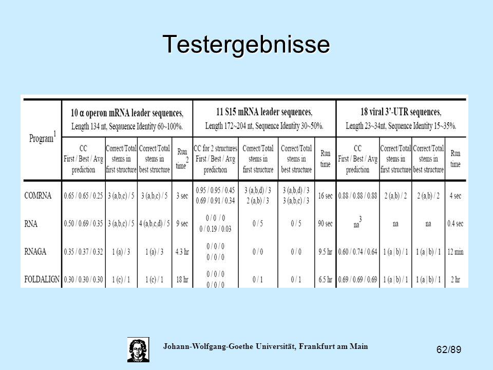 62/89 Johann-Wolfgang-Goethe Universität, Frankfurt am Main Testergebnisse