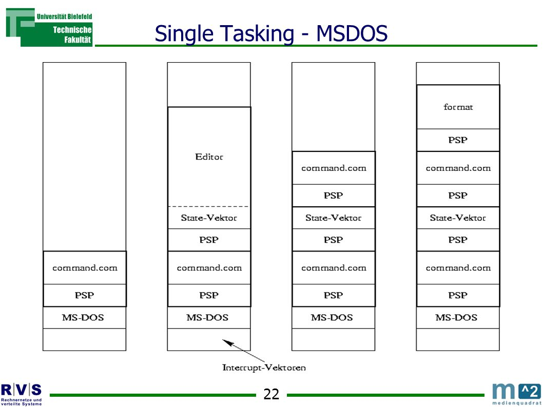 22 Single Tasking - MSDOS