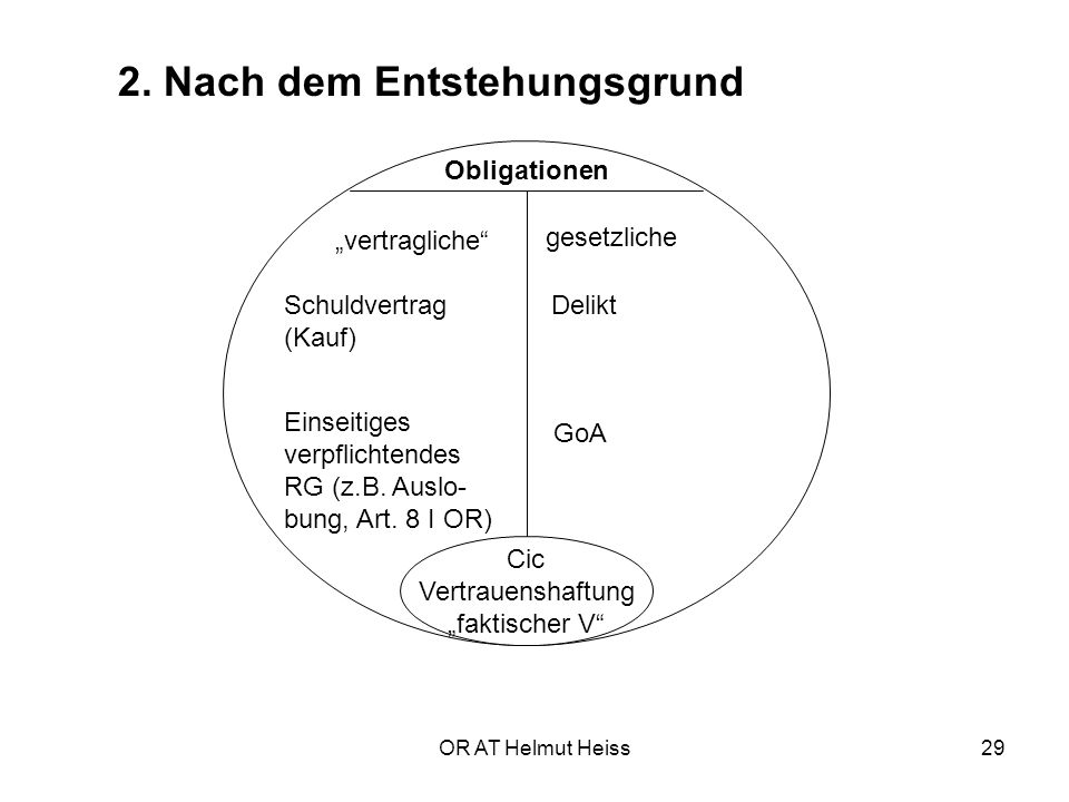 "OR AT Helmut Heiss29 2. Nach dem Entstehungsgrund Obligationen ""vertragliche"" gesetzliche Schuldvertrag (Kauf) Einseitiges verpflichtendes RG (z.B. Au"