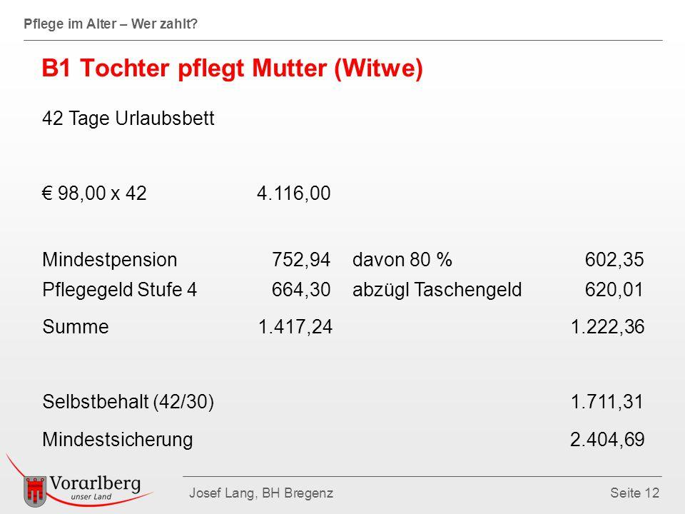 Pflege im Alter – Wer zahlt? Josef Lang, BH BregenzSeite 12 B1 Tochter pflegt Mutter (Witwe) 42 Tage Urlaubsbett € 98,00 x 42 4.116,00 Mindestpension
