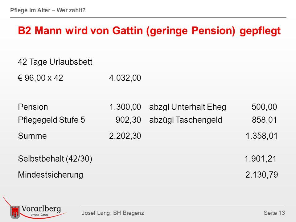 Pflege im Alter – Wer zahlt? Josef Lang, BH BregenzSeite 13 B2 Mann wird von Gattin (geringe Pension) gepflegt 42 Tage Urlaubsbett € 96,00 x 42 4.032,