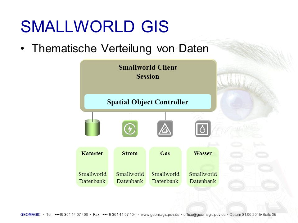 GEOMAGIC · Tel.: ++49 361 44 07 400 · Fax: ++49 361 44 07 404 · www.geomagic.pdv.de · office@geomagic.pdv.de · Datum 01.06.2015· Seite 35 SMALLWORLD GIS Thematische Verteilung von Daten Kataster Smallworld Datenbank Strom Smallworld Datenbank Gas Smallworld Datenbank Wasser Smallworld Datenbank Smallworld Client Session Spatial Object Controller