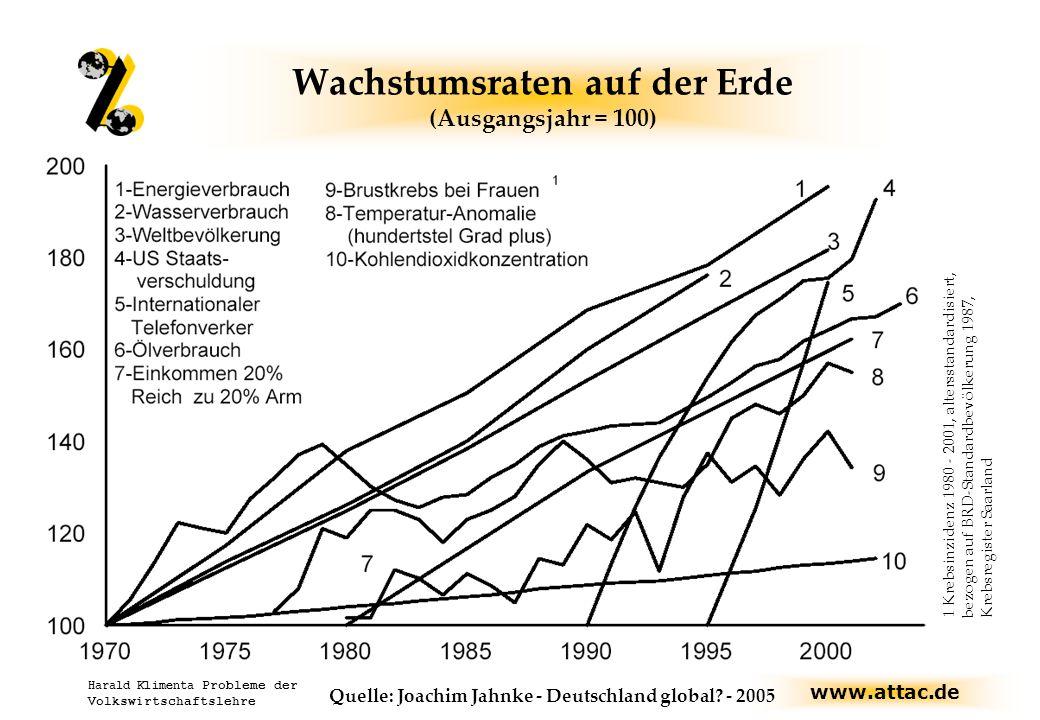www.attac.de Harald Klimenta Probleme der Volkswirtschaftslehre Wachstumsraten auf der Erde (Ausgangsjahr = 100) 1 Krebsinzidenz 1980 - 2001, altersstandardisiert, bezogen auf BRD-Standardbevölkerung 1987, Krebsregister Saarland Quelle: Joachim Jahnke - Deutschland global.