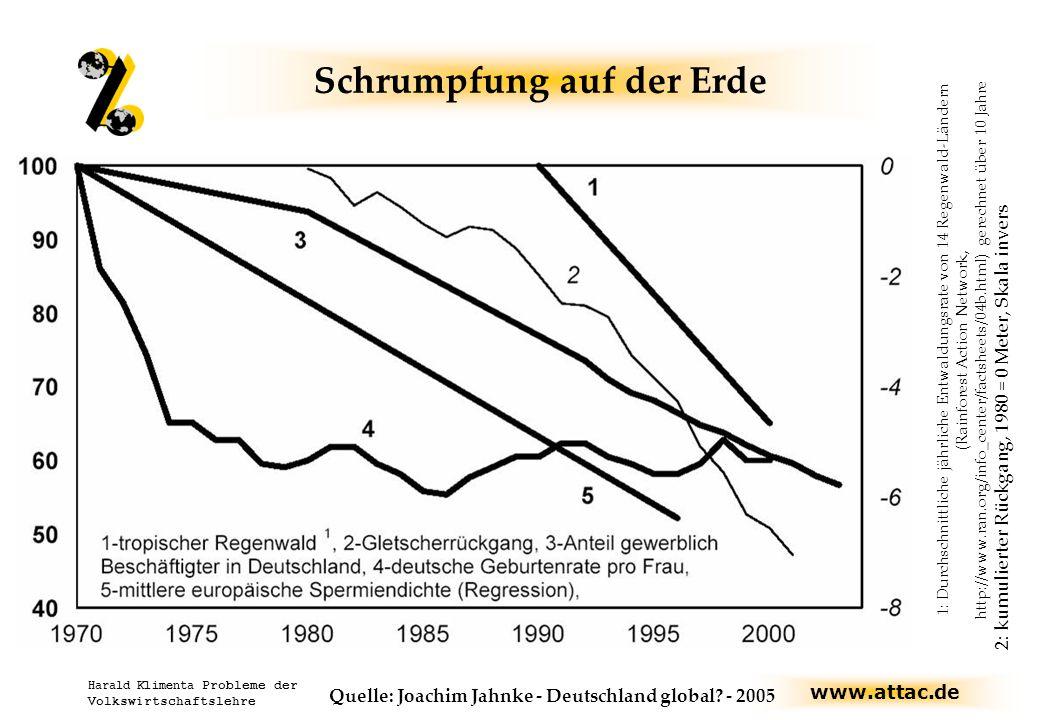 www.attac.de Harald Klimenta Probleme der Volkswirtschaftslehre Schrumpfung auf der Erde 1,3,4 und 5: Ausgangsjahr = 100 1: Durchschnittliche jährliche Entwaldungsrate von 14 Regenwald-Ländern (Rainforest Action Network, http://www.ran.org/info_center/factsheets/04b.html) gerechnet über 10 Jahre 2: kumulierter Rückgang, 1980 = 0 Meter, Skala invers Quelle: Joachim Jahnke - Deutschland global.
