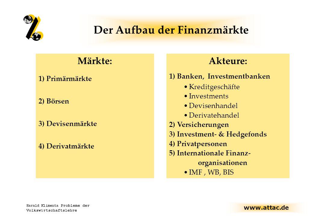 www.attac.de Harald Klimenta Probleme der Volkswirtschaftslehre Märkte: 1) Primärmärkte 2) Börsen 3) Devisenmärkte 4) Derivatmärkte Der Aufbau der Finanzmärkte Akteure: 1) Banken, Investmentbanken Kreditgeschäfte Investments Devisenhandel Derivatehandel 2) Versicherungen 3) Investment- & Hedgefonds 4) Privatpersonen 5) Internationale Finanz- organisationen IMF, WB, BIS