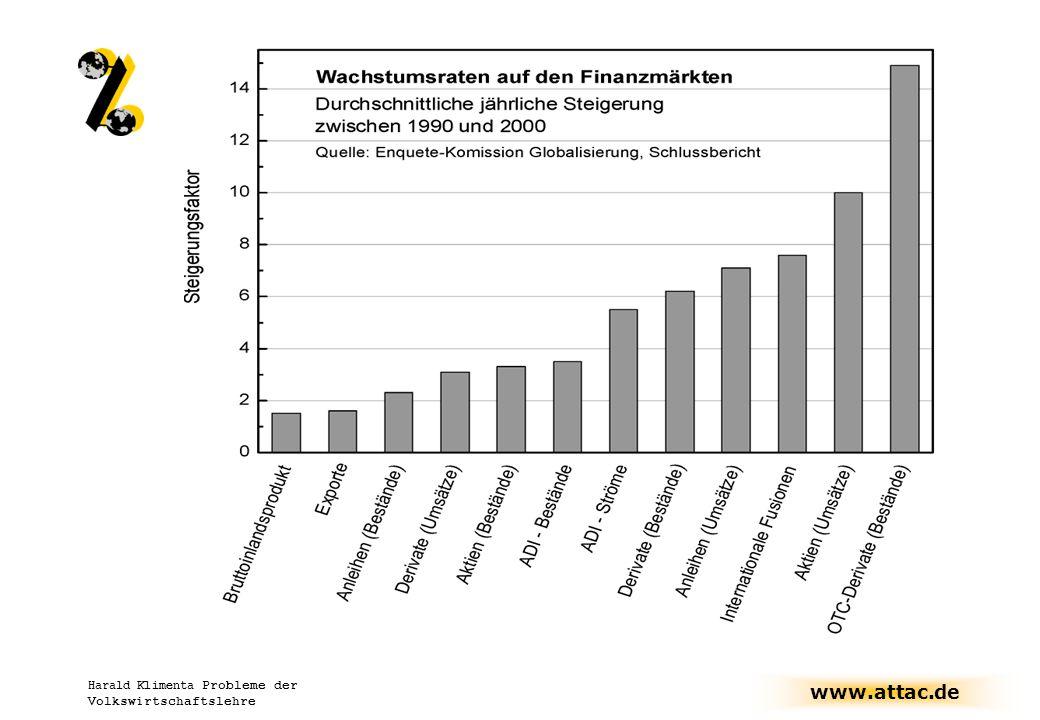 www.attac.de Harald Klimenta Probleme der Volkswirtschaftslehre