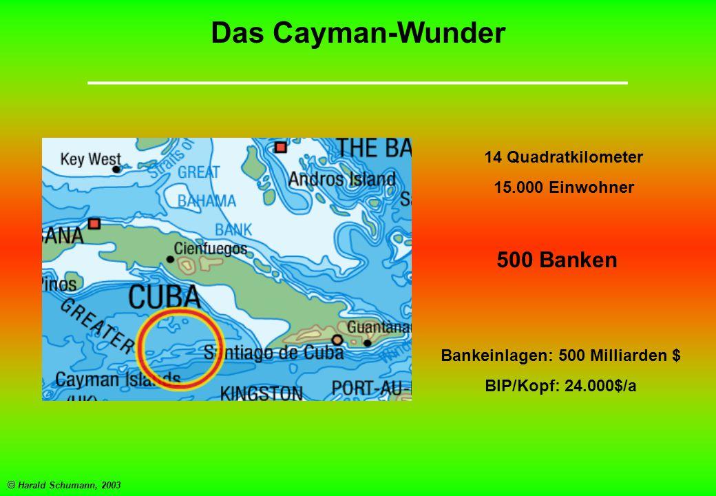  Harald Schumann, 2003 Das Cayman-Wunder _________________________________ 14 Quadratkilometer 15.000 Einwohner 500 Banken Bankeinlagen: 500 Milliarden $ BIP/Kopf: 24.000$/a