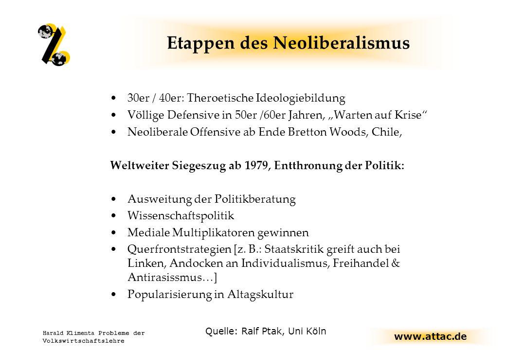 www.attac.de Harald Klimenta Probleme der Volkswirtschaftslehre Konventionelle Gestaltungselemente: Währungskooperation Verbesserte Risikoallokation Reform int.