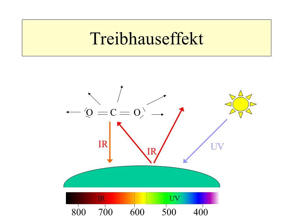 Treibhauseffekt IR UV IR O C O 800 700 400 500600 IR UV