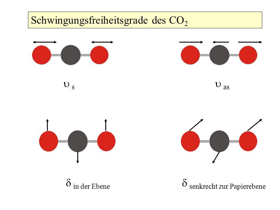  senkrecht zur Papierebene  in der Ebene  as  s Schwingungsfreiheitsgrade des CO 2