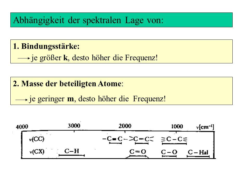 Abhängigkeit der spektralen Lage von: 2. Masse der beteiligten Atome: je geringer m, desto höher die Frequenz! 1. Bindungsstärke: je größer k, desto h