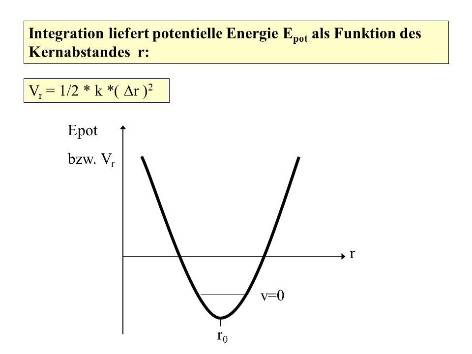 Integration liefert potentielle Energie E pot als Funktion des Kernabstandes r: V r = 1/2 * k *(  r ) 2 r Epot bzw. V r r0r0 v=0