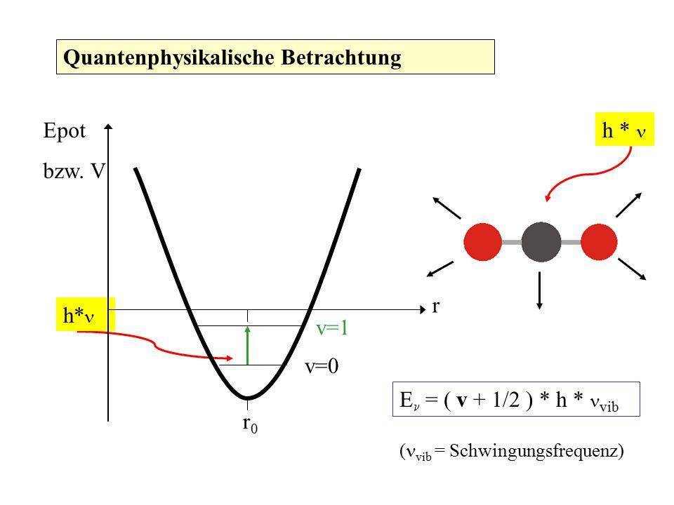 Quantenphysikalische Betrachtung h * v=1 h* E = ( v + 1/2 ) * h * vib ( vib = Schwingungsfrequenz) r Epot bzw. V r0r0 v=0