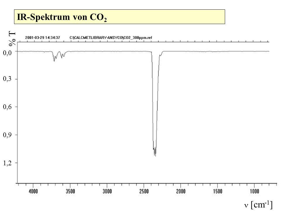 IR-Spektrum von CO 2 1,2 0,9 0,6 0,3 0,0 [cm -1 ] % T