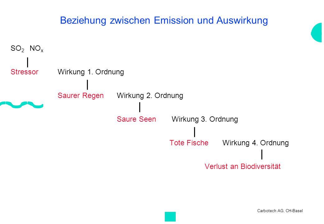 Carbotech AG, CH-Basel Beziehung zwischen Emission und Auswirkung SO 2 NO x StressorWirkung 1. Ordnung Saurer RegenWirkung 2. Ordnung Saure Seen Wirku