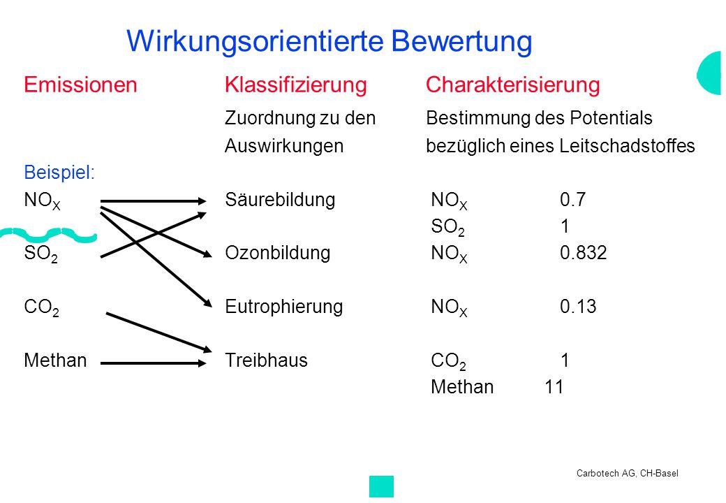 Wirkungsorientierte Bewertung EmissionenKlassifizierungCharakterisierung Zuordnung zu den Bestimmung des Potentials Auswirkungenbezüglich eines Leitsc