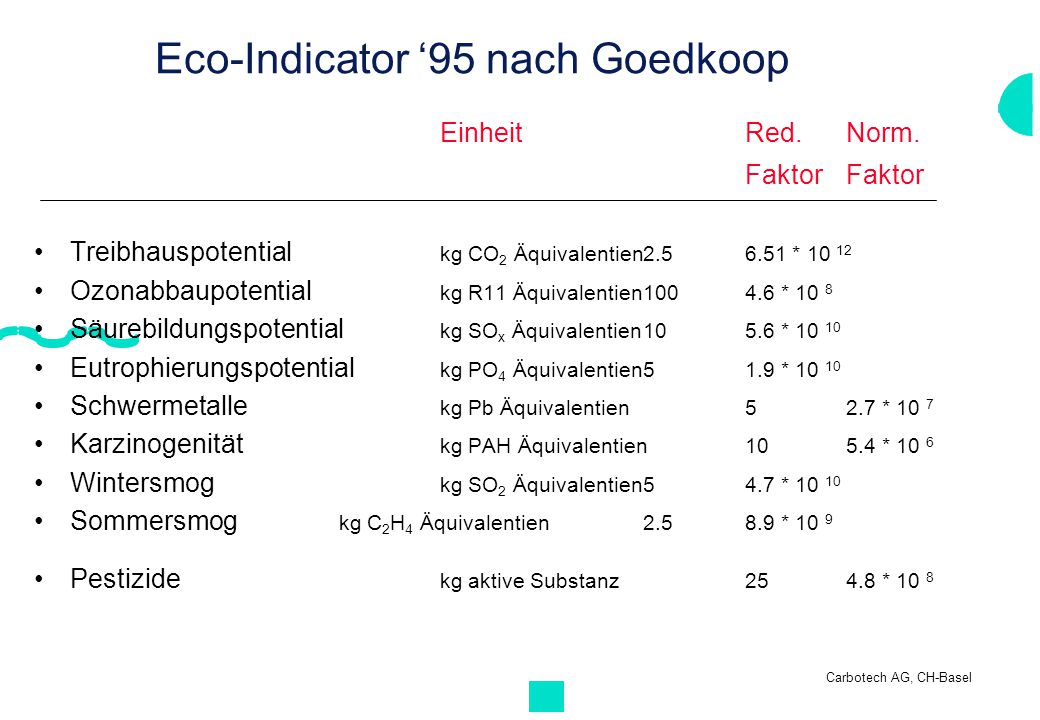 Carbotech AG, CH-Basel Eco-Indicator '95 nach Goedkoop EinheitRed. Norm. FaktorFaktor Treibhauspotential kg CO 2 Äquivalentien2.56.51 * 10 12 Ozonabba